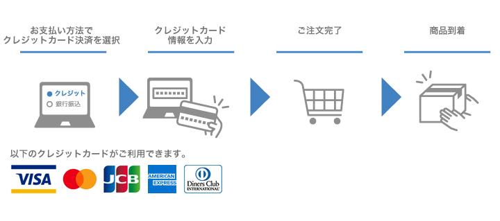 クレジットカード決済の流れ