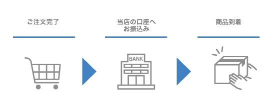 銀行振込の流れ